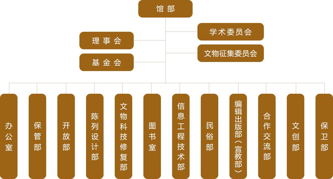 苏博组织机构-新.jpg